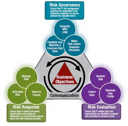 Risk IT Framework